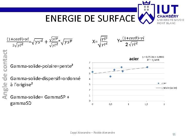 ENERGIE DE SURFACE Angle de contact 2 Gamma-solide-polaire=pente² Gamma-solide-dispersif=ordonné à l'origine² Gamma-solide= Gamma. SP