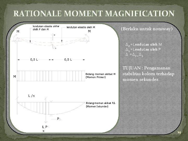 RATIONALE MOMENT MAGNIFICATION (Berlaku untuk nonsway) 0 = Lendutan oleh M 1 = Lendutan