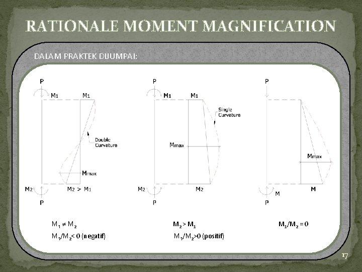 RATIONALE MOMENT MAGNIFICATION DALAM PRAKTEK DIJUMPAI: M 1 M 2 > M 1/M 2<