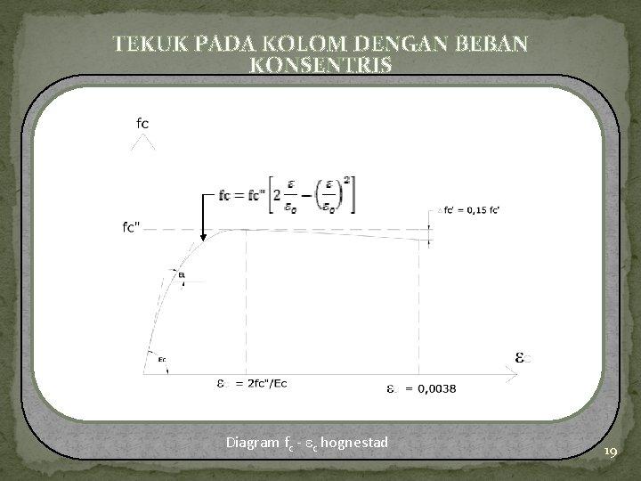 TEKUK PADA KOLOM DENGAN BEBAN KONSENTRIS Diagram fc - c hognestad 19