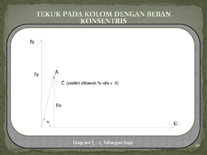 TEKUK PADA KOLOM DENGAN BEBAN KONSENTRIS Diagram fs - s Tulangan Baja 20
