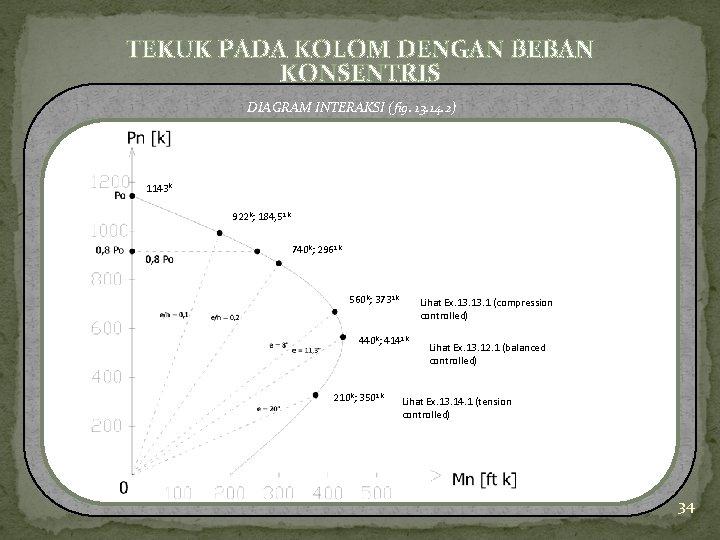 TEKUK PADA KOLOM DENGAN BEBAN KONSENTRIS DIAGRAM INTERAKSI (fig. 13. 14. 2) 1143 k