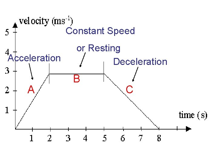 Constant Speed Acceleration A or Resting Deceleration B C