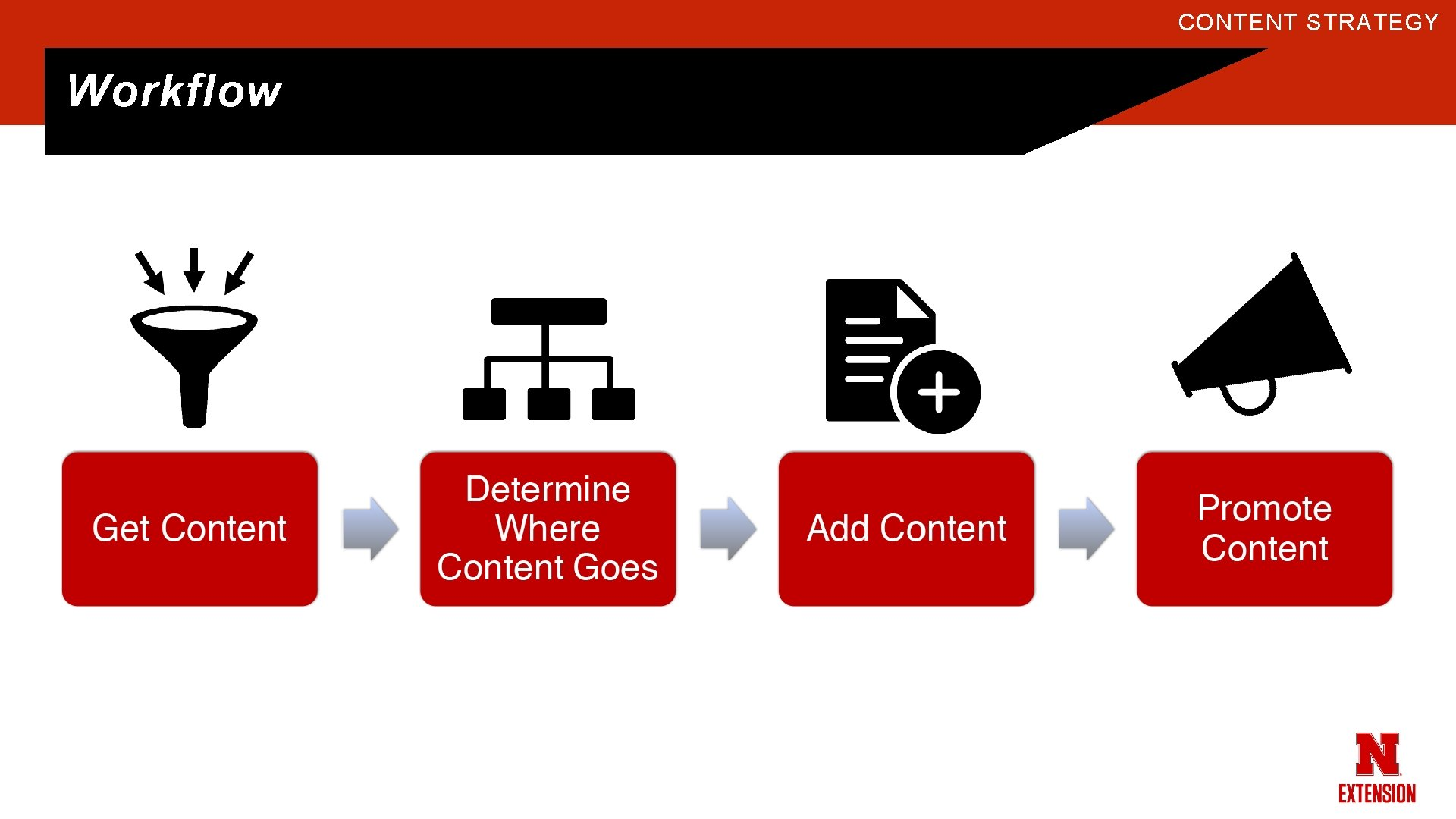 CONTENT STRATEGY Workflow