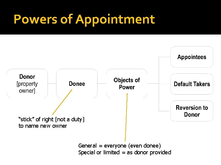 """Powers of Appointment """"stick"""" of right [not a duty] to name new owner General"""