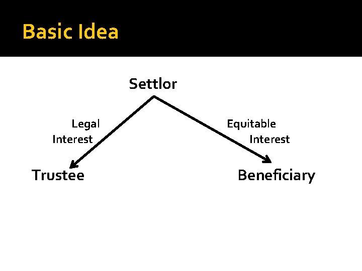 Basic Idea Settlor Legal Interest Trustee Equitable Interest Beneficiary