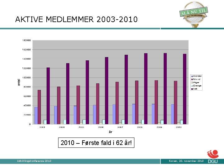 AKTIVE MEDLEMMER 2003 -2010 – Første fald i 62 år! Udviklingskonference 2010 Korsør, 20.