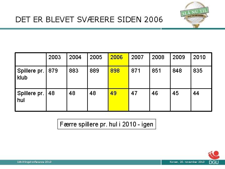 DET ER BLEVET SVÆRERE SIDEN 2006 2003 2004 2005 2006 2007 2008 2009 2010