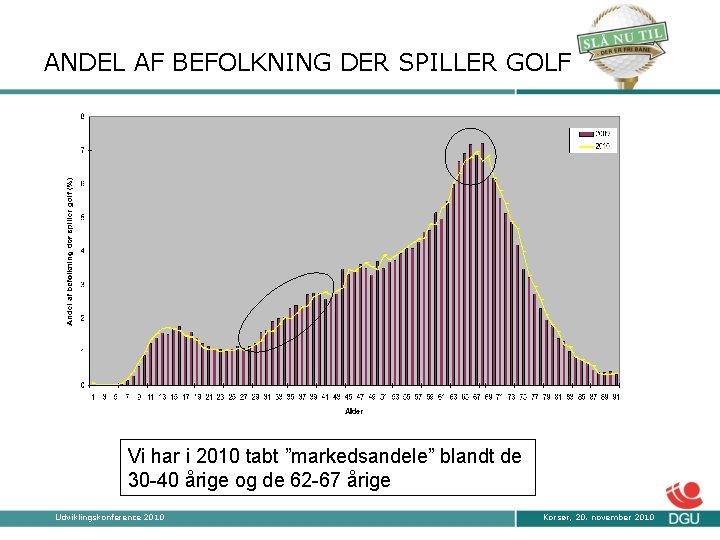 """ANDEL AF BEFOLKNING DER SPILLER GOLF Vi har i 2010 tabt """"markedsandele"""" blandt de"""