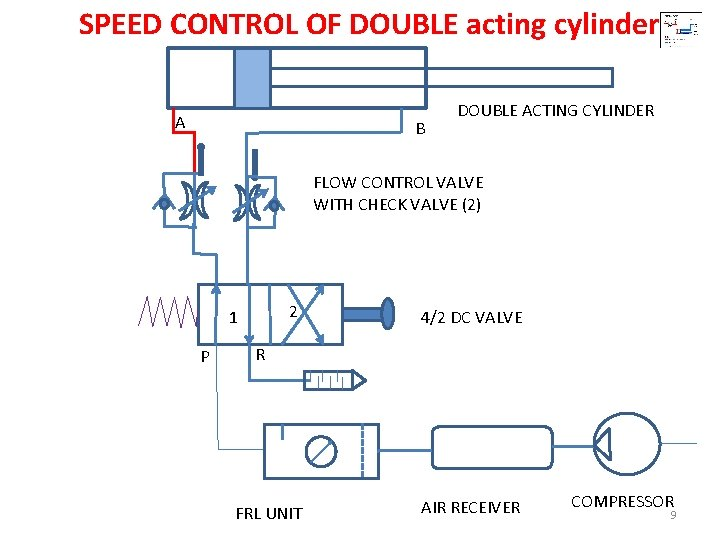 Cylinder double cylinder acting acting single and Double