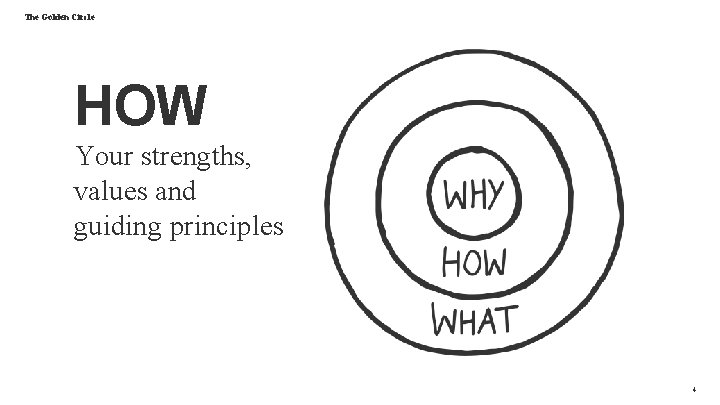 The Golden Circle HOW Your strengths, values and guiding principles 4