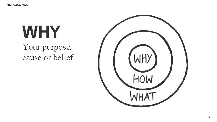The Golden Circle WHY Your purpose, cause or belief 5