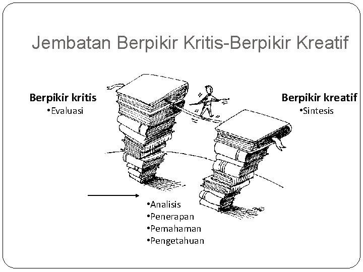 Jembatan Berpikir Kritis-Berpikir Kreatif Berpikir kritis Berpikir kreatif • Evaluasi • Sintesis • Analisis