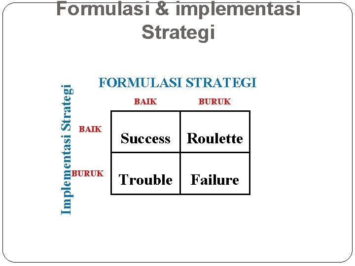 Implementasi Strategi Formulasi & implementasi Strategi FORMULASI STRATEGI BAIK BURUK Success Roulette Trouble Failure