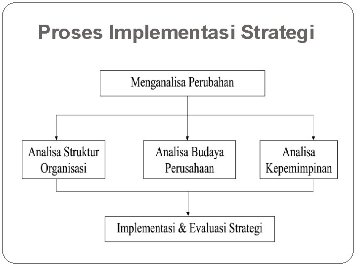 Proses Implementasi Strategi