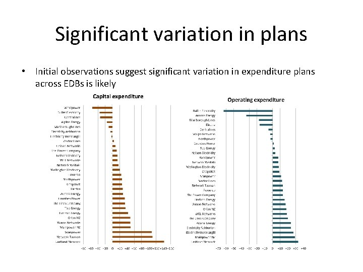 Significant variation in plans • Initial observations suggest significant variation in expenditure plans across