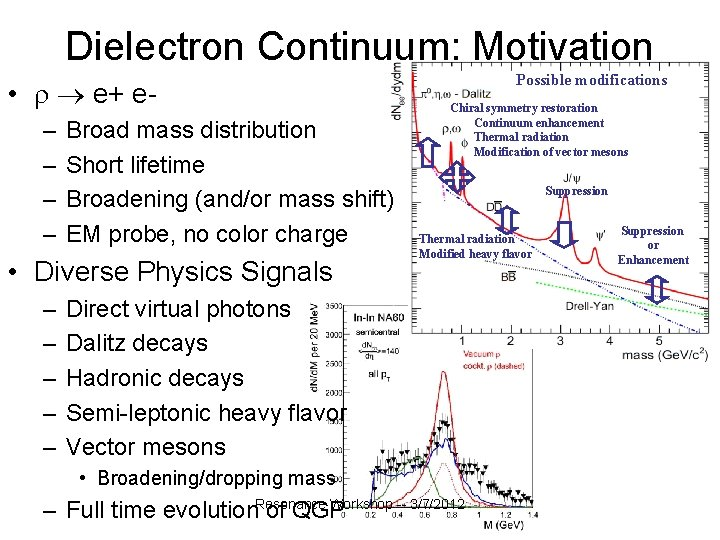 Dielectron Continuum: Motivation • e+ e– – Broad mass distribution Short lifetime Broadening (and/or