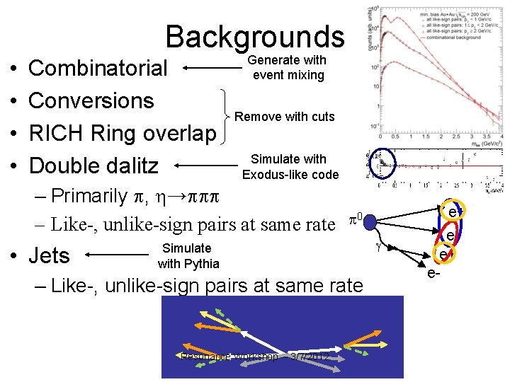 Backgrounds • • Combinatorial Conversions RICH Ring overlap Double dalitz Generate with event mixing