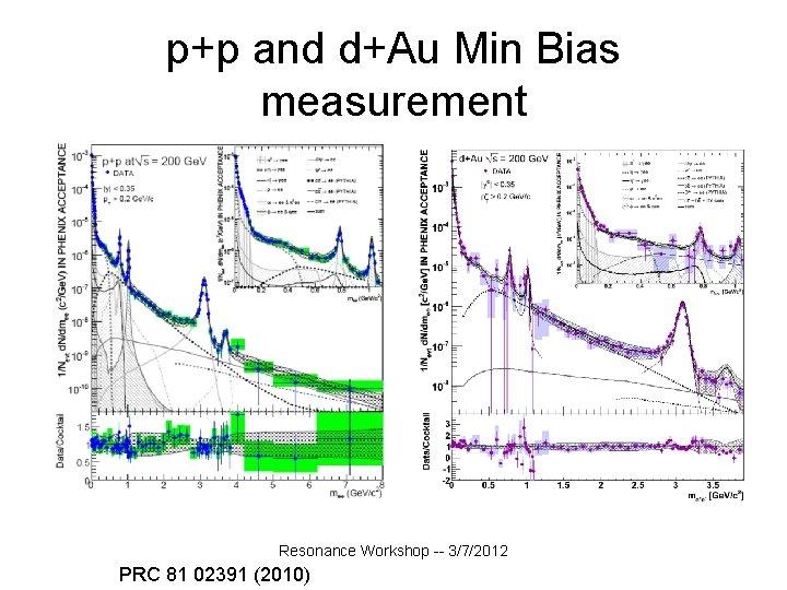 p+p and d+Au Min Bias measurement Resonance Workshop -- 3/7/2012 PRC 81 02391 (2010)
