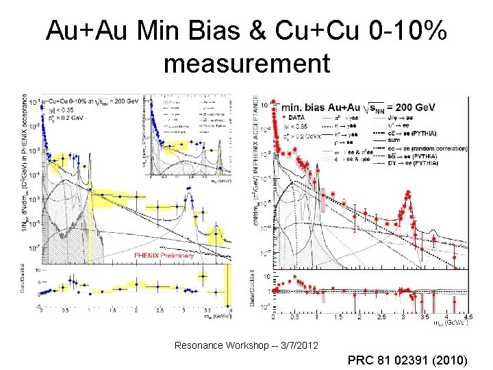 Au+Au Min Bias & Cu+Cu 0 -10% measurement Resonance Workshop -- 3/7/2012 PRC 81