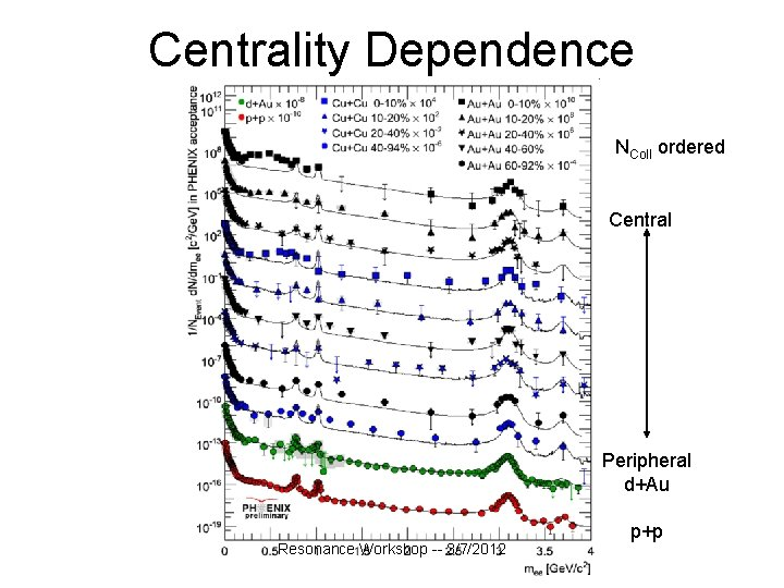 Centrality Dependence NColl ordered Central Peripheral d+Au Resonance Workshop -- 3/7/2012 p+p