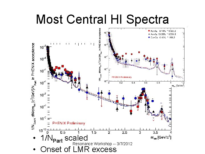 Most Central HI Spectra • 1/NPart scaled Resonance Workshop -- 3/7/2012 • Onset of