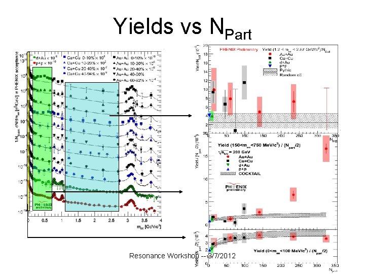 Yields vs NPart Resonance Workshop -- 3/7/2012