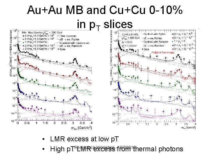 Au+Au MB and Cu+Cu 0 -10% in p. T slices • LMR excess at
