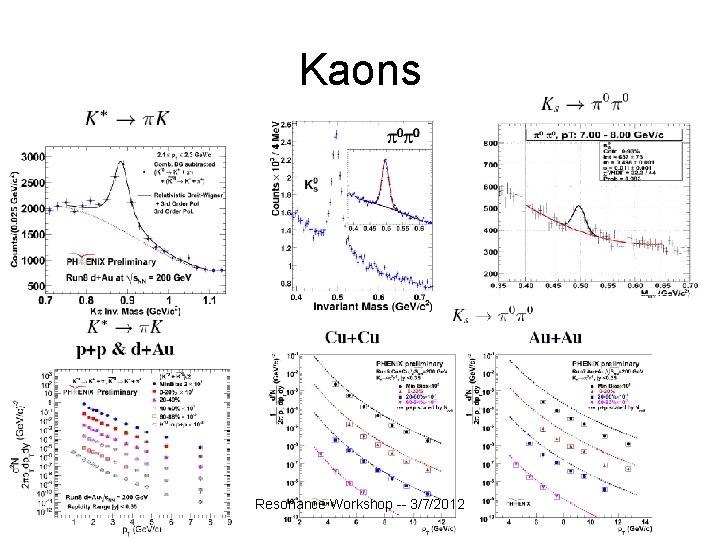 Kaons Resonance Workshop -- 3/7/2012