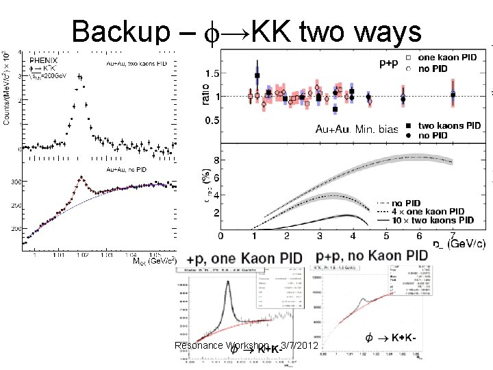 Backup – ϕ→KK two ways Resonance Workshop -- 3/7/2012