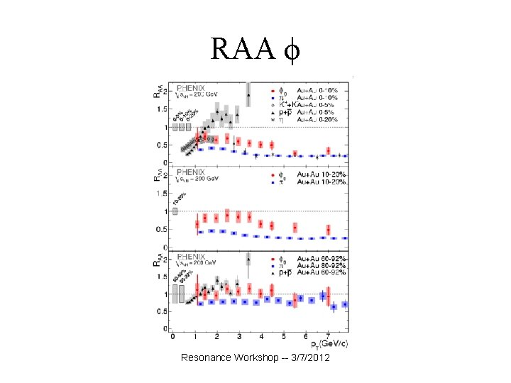 RAA ϕ Resonance Workshop -- 3/7/2012