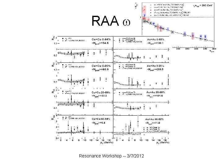RAA Resonance Workshop -- 3/7/2012