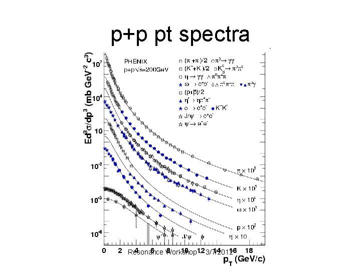 p+p pt spectra Resonance Workshop -- 3/7/2012