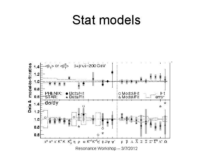 Stat models Resonance Workshop -- 3/7/2012