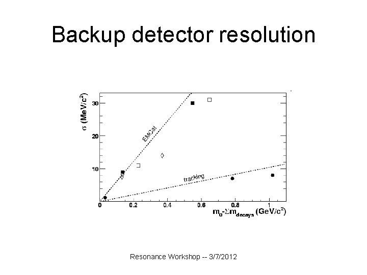 Backup detector resolution Resonance Workshop -- 3/7/2012
