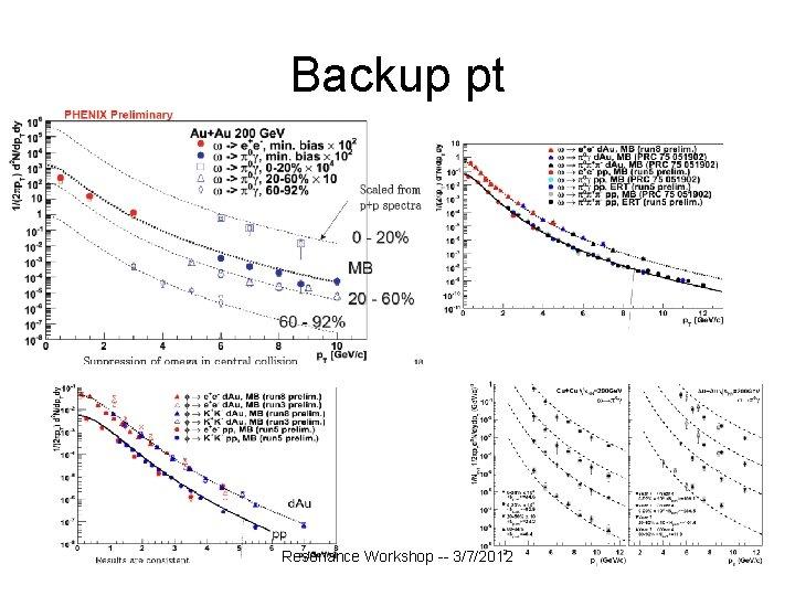 Backup pt Resonance Workshop -- 3/7/2012