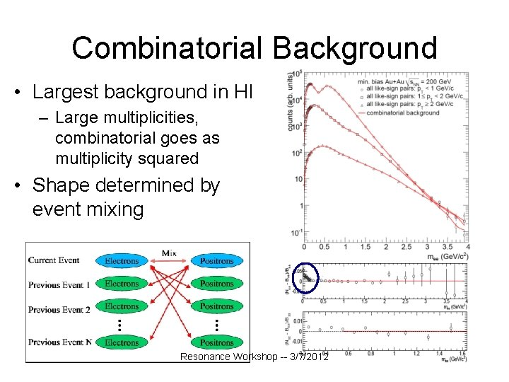 Combinatorial Background • Largest background in HI – Large multiplicities, combinatorial goes as multiplicity