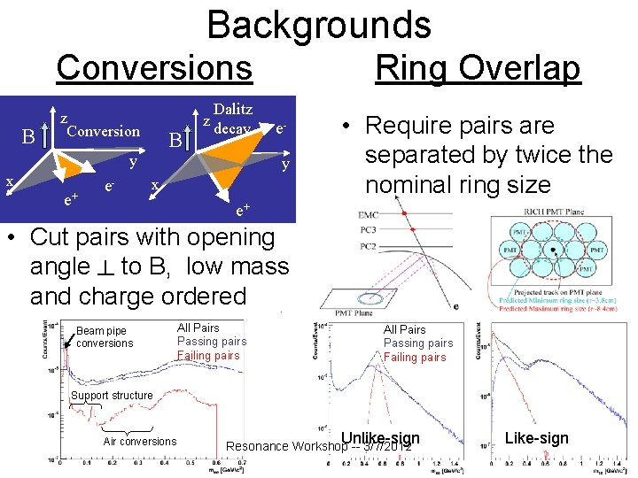 Backgrounds Conversions B z Conversion B y x e+ e- Dalitz z decay Ring