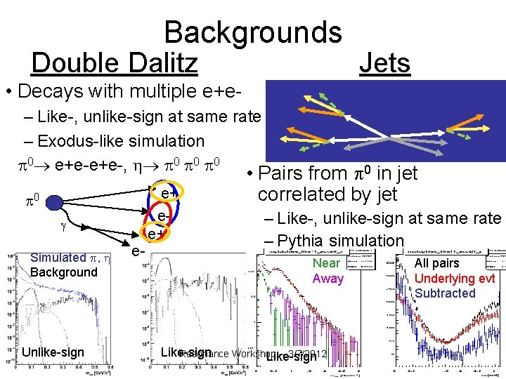 Backgrounds Double Dalitz Jets • Decays with multiple e+e– Like-, unlike-sign at same rate