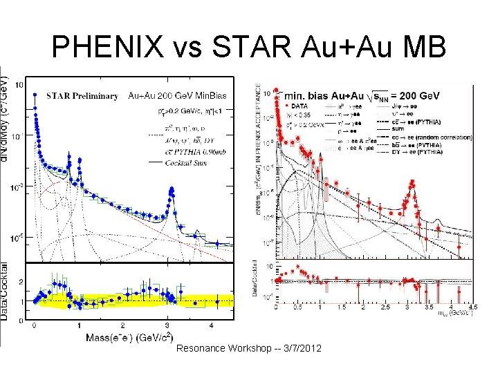 PHENIX vs STAR Au+Au MB Resonance Workshop -- 3/7/2012