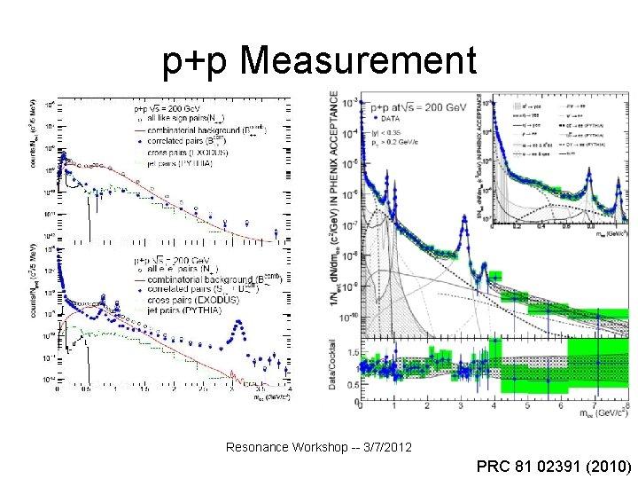 p+p Measurement Resonance Workshop -- 3/7/2012 PRC 81 02391 (2010)