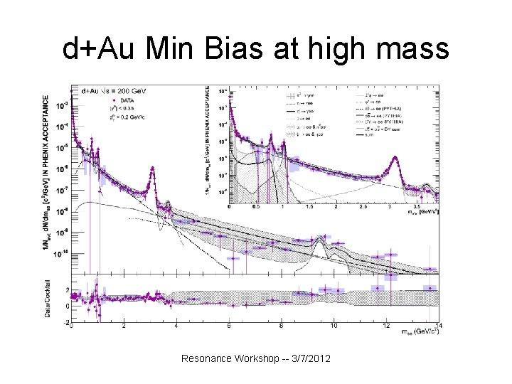 d+Au Min Bias at high mass Resonance Workshop -- 3/7/2012