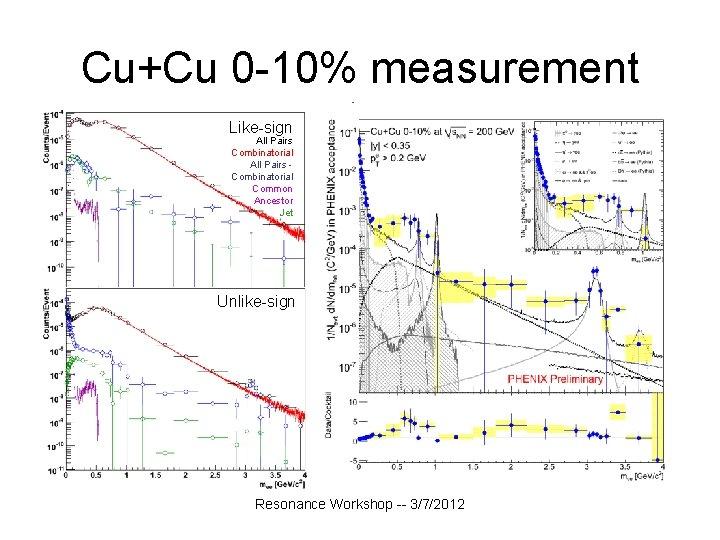 Cu+Cu 0 -10% measurement Like-sign All Pairs Combinatorial Common Ancestor Jet Unlike-sign Resonance Workshop