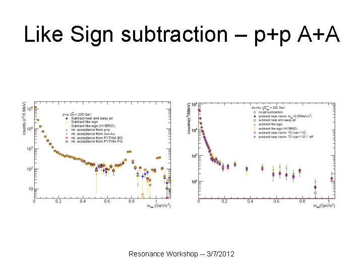 Like Sign subtraction – p+p A+A Resonance Workshop -- 3/7/2012