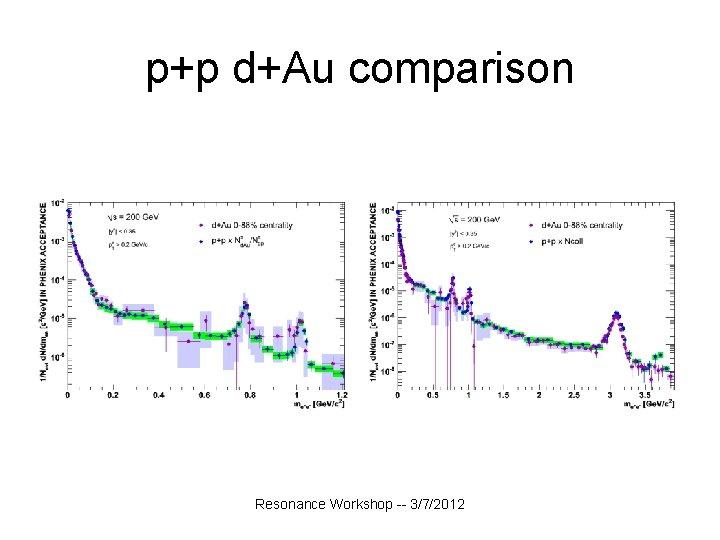 p+p d+Au comparison Resonance Workshop -- 3/7/2012