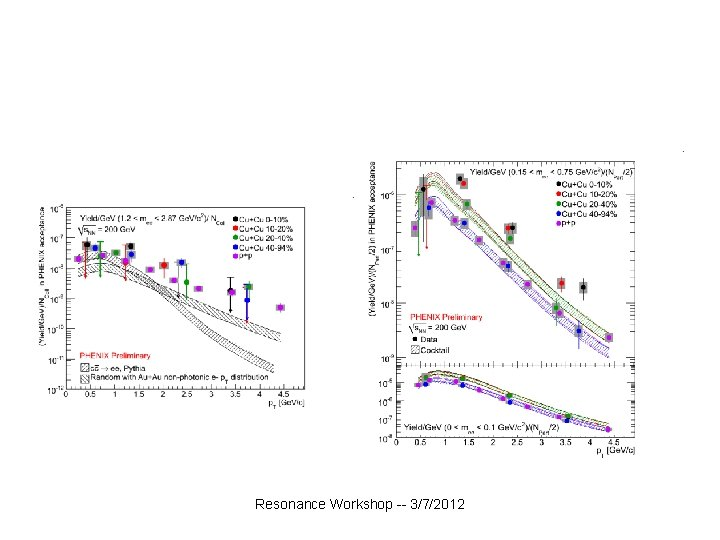 Resonance Workshop -- 3/7/2012