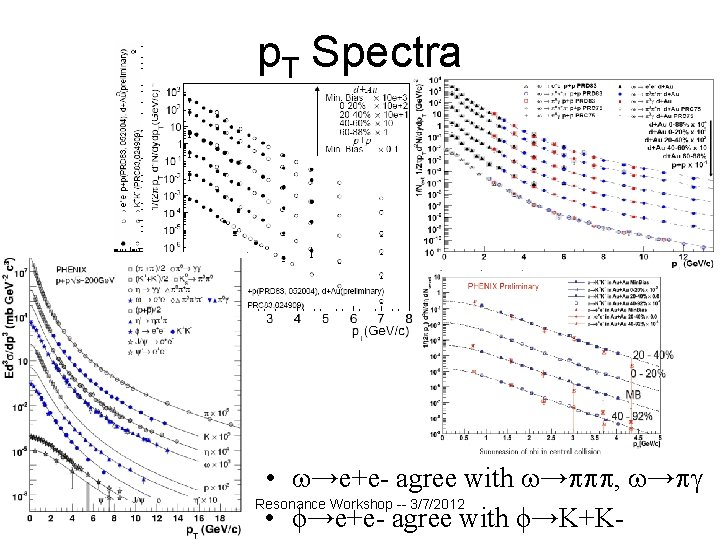 p. T Spectra • →e+e- agree with → , → Resonance Workshop -- 3/7/2012