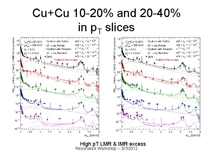 Cu+Cu 10 -20% and 20 -40% in p. T slices High p. T LMR