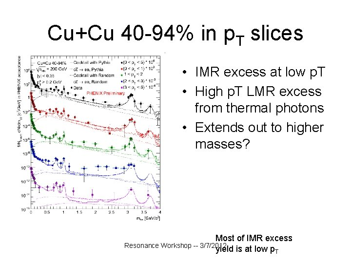 Cu+Cu 40 -94% in p. T slices • IMR excess at low p. T
