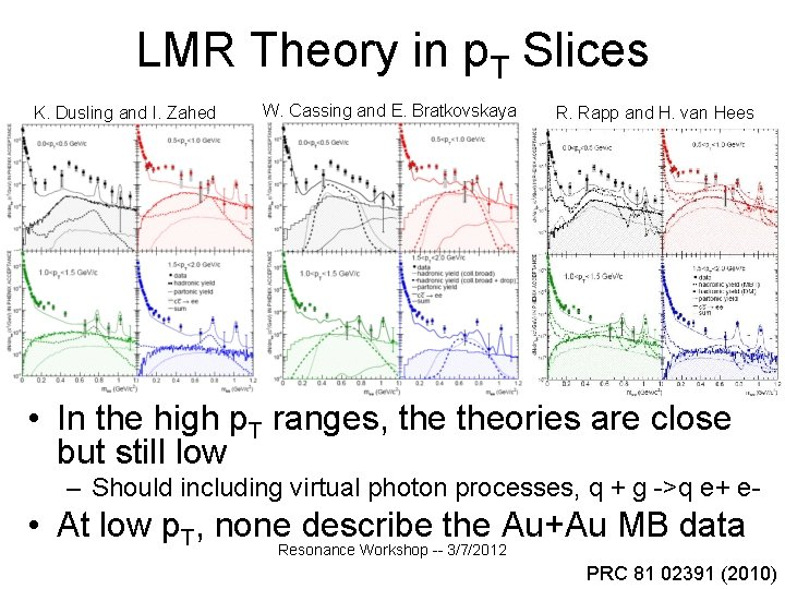 LMR Theory in p. T Slices K. Dusling and I. Zahed W. Cassing and